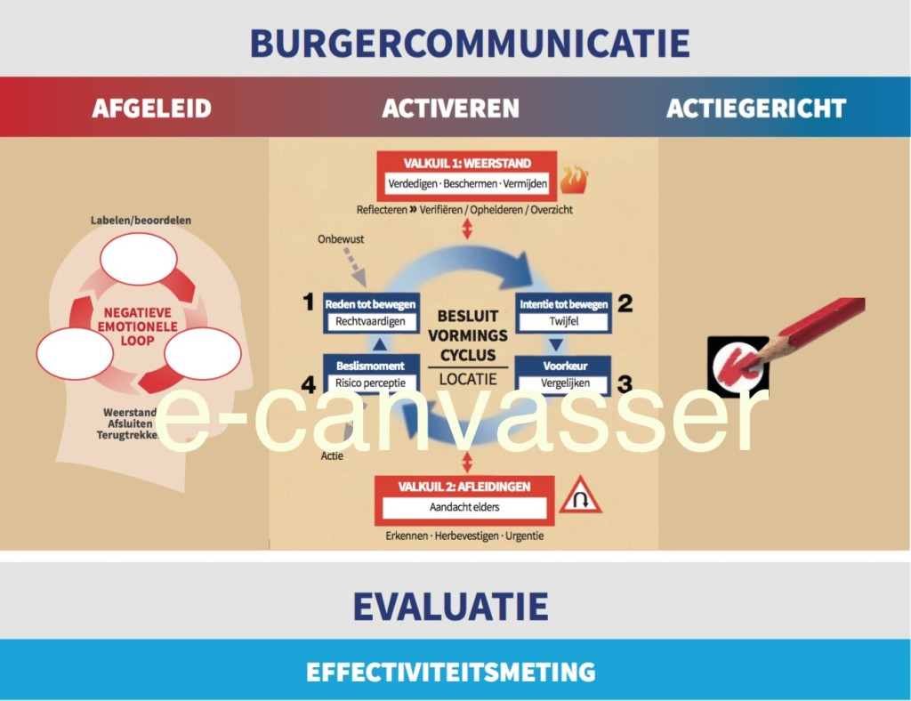 Communicatie model